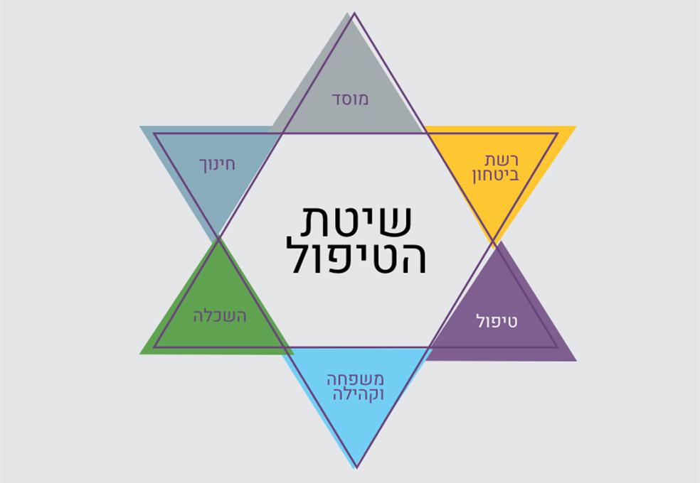 מגן דוד - מודל טיפולי-הוליסטי לנוער בסיכון
